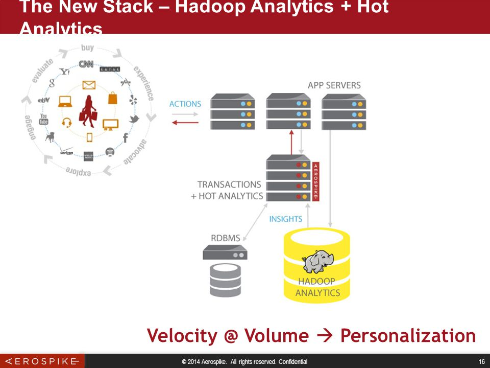 © 2014 Aerospike. All rights reserved. Confidential 16 The New Stack – Hadoop Analytics + Hot Analytics Velocity @ Volume  Personalization