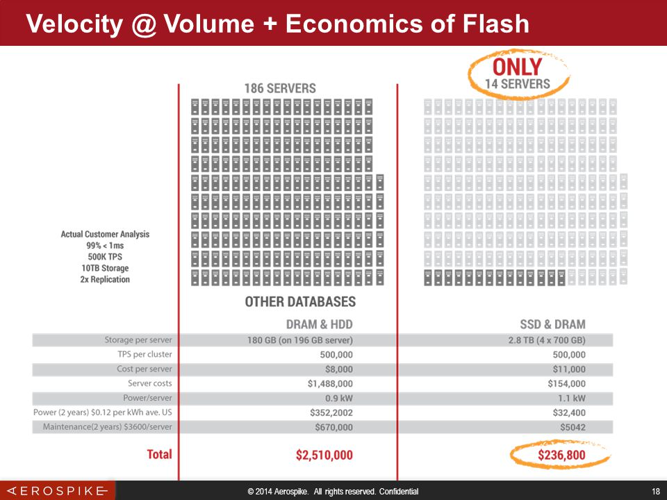 © 2014 Aerospike. All rights reserved. Confidential 18 Velocity @ Volume + Economics of Flash