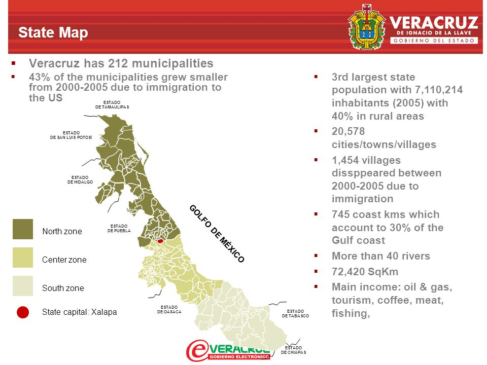 State Map  Veracruz has 212 municipalities  43% of the municipalities grew smaller from 2000-2005 due to immigration to the US ESTADO DE TAMAULIPAS ESTADO DE SAN LUIS POTOSÍ ESTADO DE HIDALGO ESTADO DE PUEBLA ESTADO DE OAXACA ESTADO DE TABASCO ESTADO DE CHIAPAS GOLFO DE MÉXICO North zone Center zone South zone State capital: Xalapa  3rd largest state population with 7,110,214 inhabitants (2005) with 40% in rural areas  20,578 cities/towns/villages  1,454 villages dissppeared between 2000-2005 due to immigration  745 coast kms which account to 30% of the Gulf coast  More than 40 rivers  72,420 SqKm  Main income: oil & gas, tourism, coffee, meat, fishing,