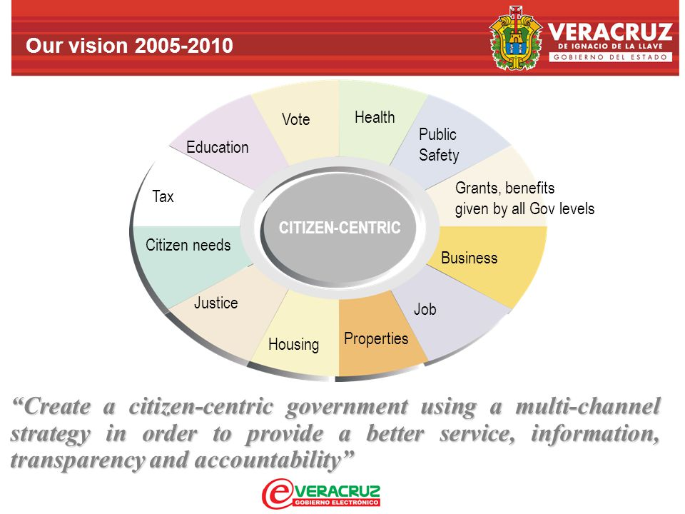 Our vision 2005-2010 Create a citizen-centric government using a multi-channel strategy in order to provide a better service, information, transparency and accountability CITIZEN-CENTRIC Vote Tax Citizen needs Justice Education Health Housing Properties Business Grants, benefits given by all Gov levels Public Safety Job
