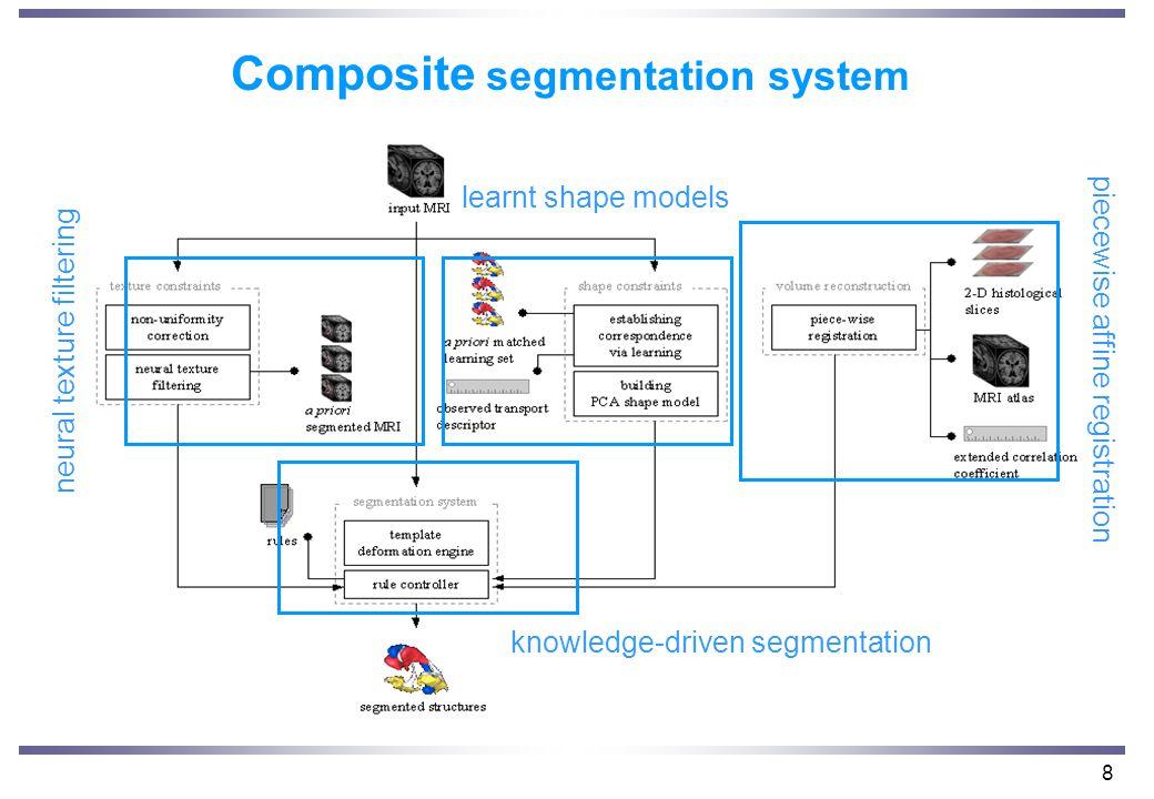 8 Composite segmentation system neural texture filtering piecewise affine registration knowledge-driven segmentation learnt shape models