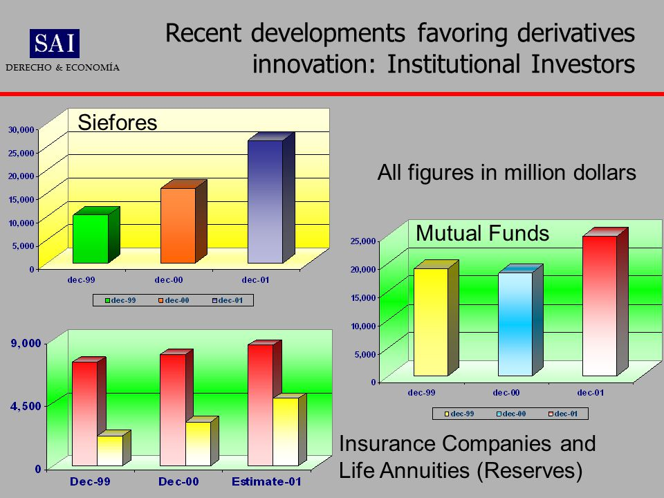 Recent developments favoring derivatives innovation: Institutional Investors DERECHO & ECONOMÍA Siefores Mutual Funds Insurance Companies and Life Annuities (Reserves) All figures in million dollars