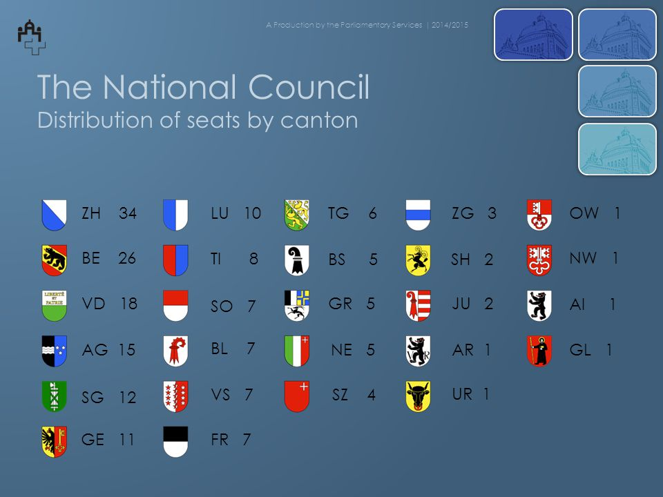 The National Council Distribution of seats by canton ZH 34 BE 26 VD 18 AG 15 SG 12 GE 11 LU 10 UR 1 SO 7 BL 7 VS 7 FR 7 GL 1 AI 1 NW 1 OW 1ZG 3 NE 5 SZ 4 AR 1 JU 2 SH 2 TG 6 BS 5 GR 5 TI 8 A Production by the Parliamentary Services | 2014/2015