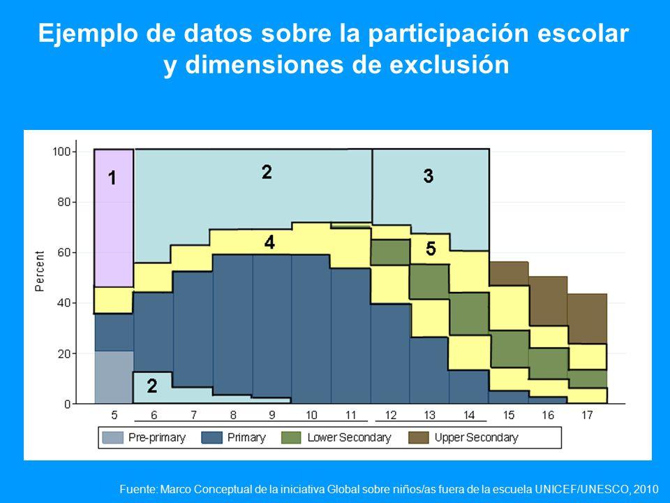 Ejemplo de datos sobre la participación escolar y dimensiones de exclusión Fuente: Marco Conceptual de la iniciativa Global sobre niños/as fuera de la escuela UNICEF/UNESCO, 2010