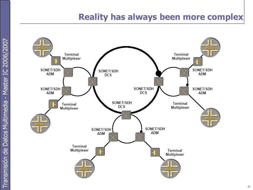 Transmisión de Datos Multimedia - Master IC 2006/2007 17 Terminal Multiplexer SONET/SDH ADM SONET/SDH ADM SONET/SDH ADM SONET/SDH ADM SONET/SDH DCS SONET/SDH DCS SONET/SDH DCS Terminal Multiplexer SONET/SDH ADM SONET/SDH ADM Reality has always been more complex