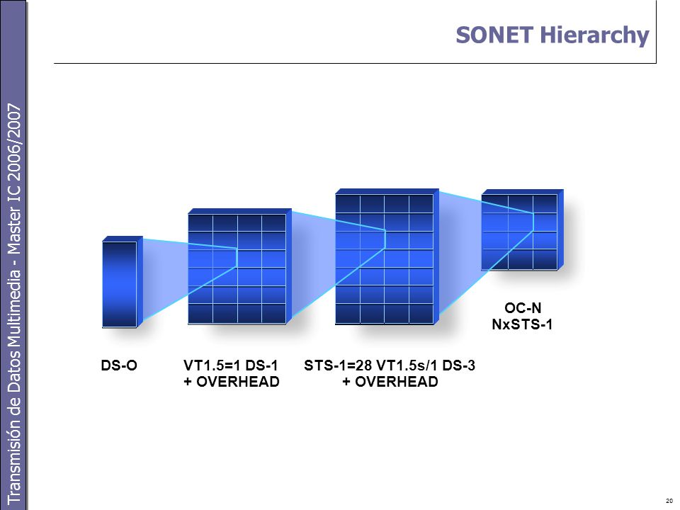 Transmisión de Datos Multimedia - Master IC 2006/2007 20 SONET Hierarchy STS-1=28 VT1.5s/1 DS-3 + OVERHEAD OC-N NxSTS-1 DS-OVT1.5=1 DS-1 + OVERHEAD