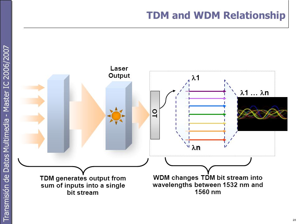 Transmisión de Datos Multimedia - Master IC 2006/2007 28 TDM and WDM Relationship 1 … n TDM generates output from sum of inputs into a single bit stream Laser Output n 1 WDM changes TDM bit stream into wavelengths between 1532 nm and 1560 nm OT