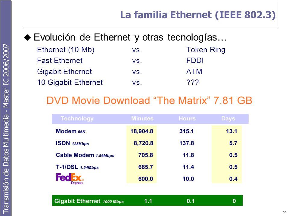 Transmisión de Datos Multimedia - Master IC 2006/2007 35 La familia Ethernet (IEEE 802.3)  Evolución de Ethernet y otras tecnologías… Ethernet (10 Mb) vs.