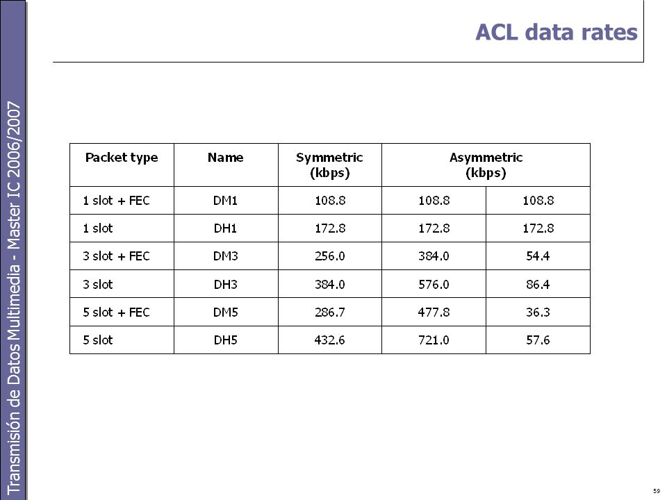 Transmisión de Datos Multimedia - Master IC 2006/2007 59 ACL data rates