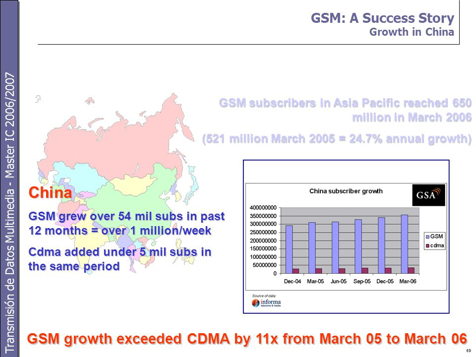 Transmisión de Datos Multimedia - Master IC 2006/2007 69 GSM: A Success Story Growth in China GSM subscribers in Asia Pacific reached 650 million in March 2006 (521 million March 2005 = 24.7% annual growth) GSM growth exceeded CDMA by 11x from March 05 to March 06 China GSM grew over 54 mil subs in past 12 months = over 1 million/week Cdma added under 5 mil subs in the same period