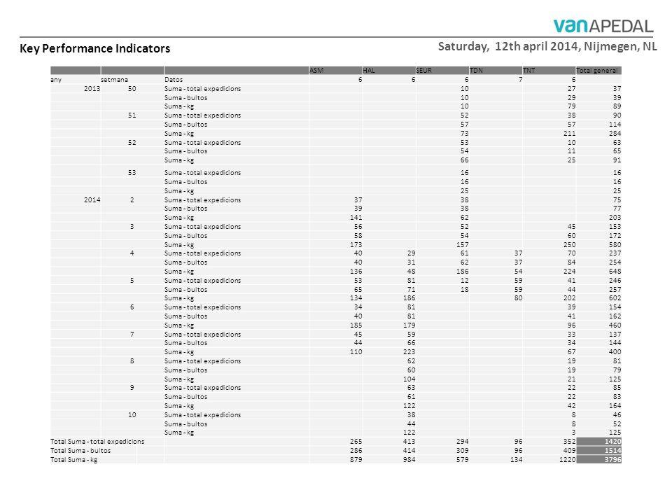 Saturday, 12th april 2014, Nijmegen, NL ASMHALSEURTDNTNTTotal general anysetmanaDatos66676 201350Suma - total expedicions 10 2737 Suma - bultos 10 293