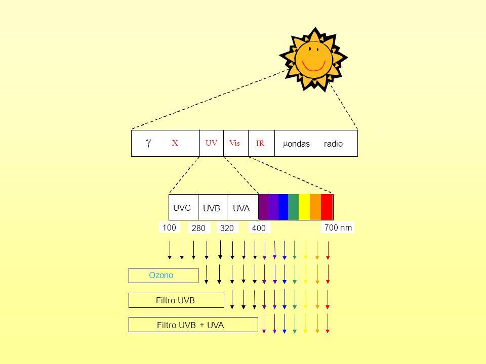  X UV Vis IR  ondas radio UVC UVB UVA 100 280 320 400 700 nm Filtro UVB Ozono Filtro UVB + UVA