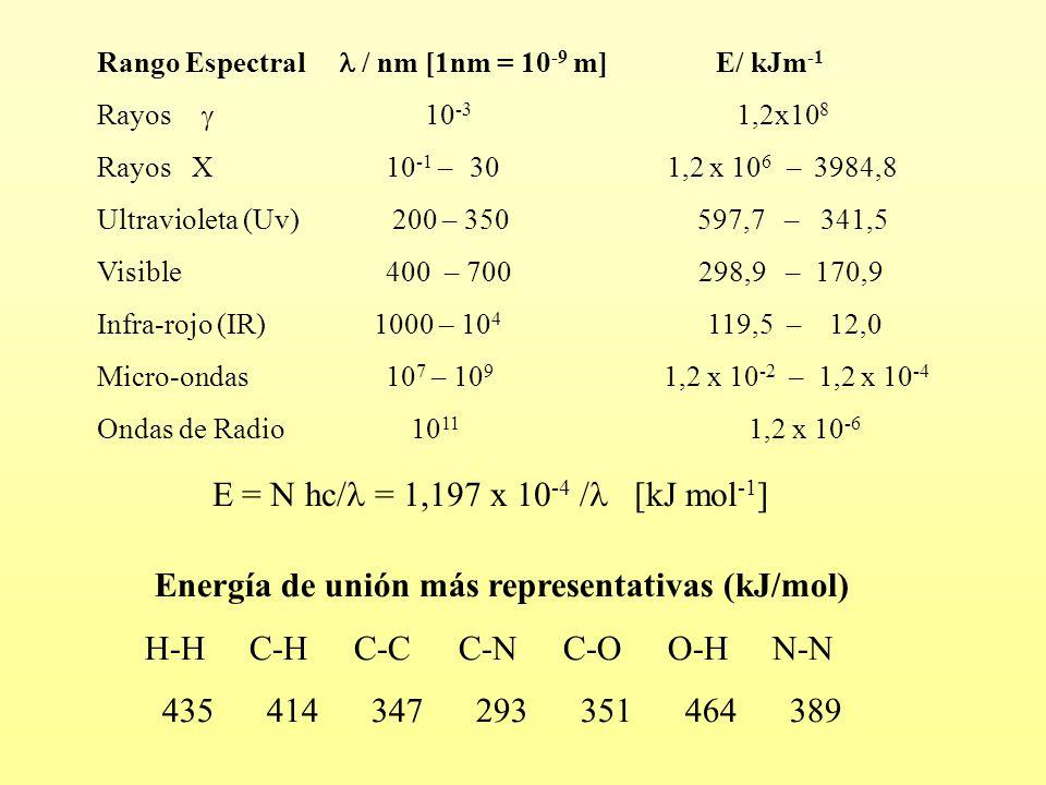 Rango Espectral / nm [1nm = 10 -9 m] E/ kJm -1 Rayos  10 -3 1,2x10 8 Rayos X 10 -1 – 30 1,2 x 10 6 – 3984,8 Ultravioleta (Uv) 200 – 350 597,7 – 341,5