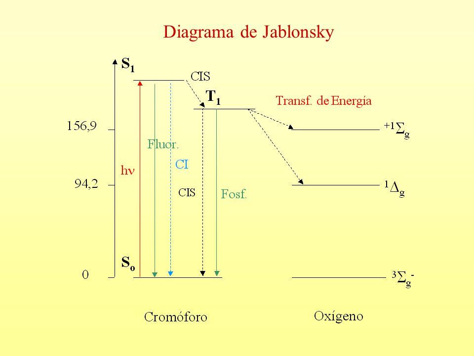 Diagrama de Jablonsky