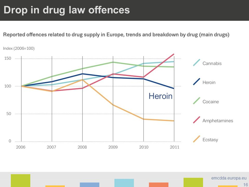 16 emcdda.europa.eu Drop in drug law offences Heroin