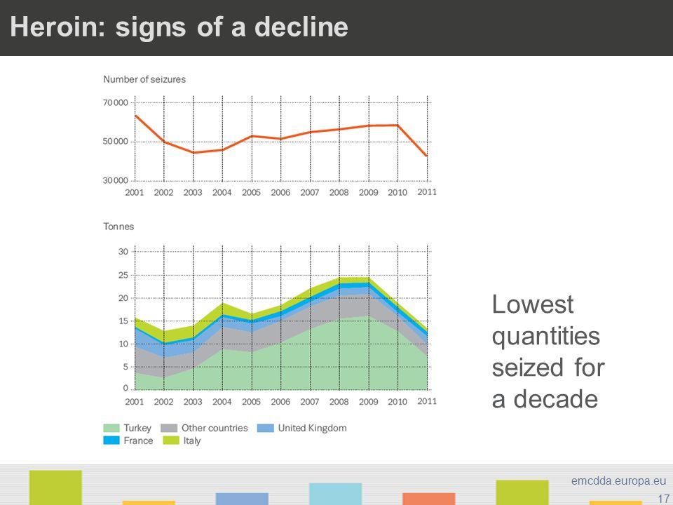 17 emcdda.europa.eu Opioids > Heroin: signs of a decline Lowest quantities seized for a decade