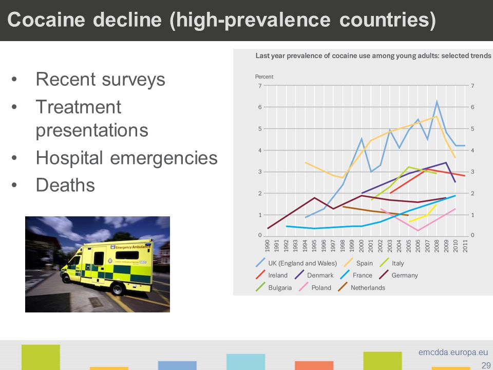 29 emcdda.europa.eu Cocaine decline (high-prevalence countries) Recent surveys Treatment presentations Hospital emergencies Deaths Stimulants >