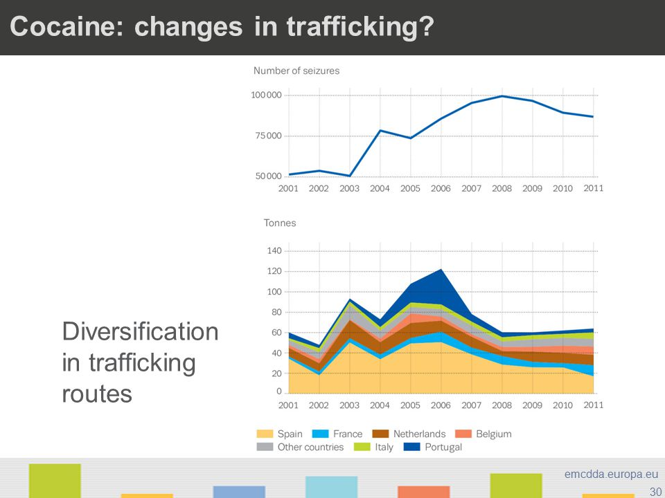 30 emcdda.europa.eu Cocaine: changes in trafficking? Diversification in trafficking routes