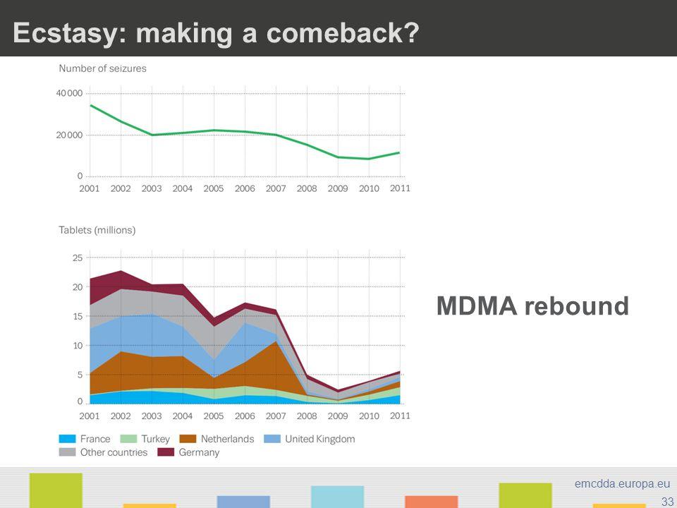 33 emcdda.europa.eu Ecstasy: making a comeback? MDMA rebound