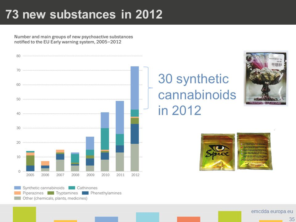 35 emcdda.europa.eu 73 new substances in 2012 30 synthetic cannabinoids in 2012