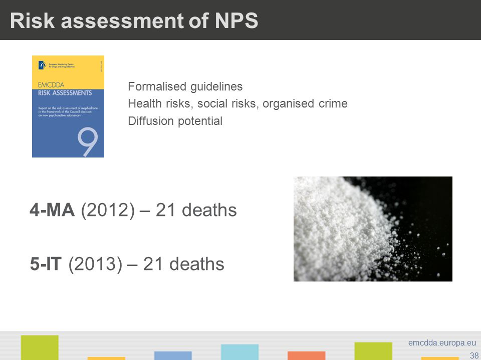 38 emcdda.europa.eu Risk assessment of NPS 4-MA (2012) – 21 deaths 5-IT (2013) – 21 deaths Formalised guidelines Health risks, social risks, organised crime Diffusion potential