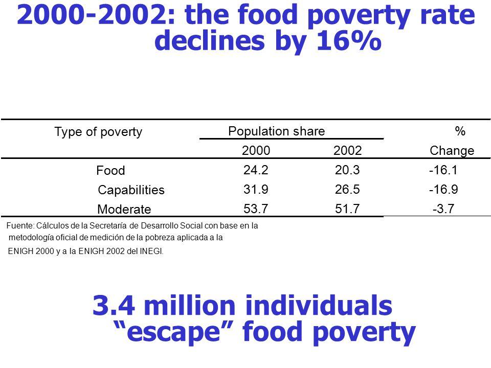 2000-2002: the food poverty rate declines by 16% Type of poverty Population share% 20002002Change Food 24.220.3-16.1 Capabilities 31.926.5-16.9 Moderate 53.751.7-3.7 Fuente: Cálculos de la Secretaría de Desarrollo Social con base en la metodología oficial de medición de la pobreza aplicada a la ENIGH 2000 y a la ENIGH 2002 del INEGI.