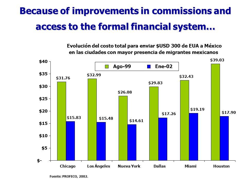 Because of improvements in commissions and access to the formal financial system… Evolución del costo total para enviar $USD 300 de EUA a México en las ciudades con mayor presencia de migrantes mexicanos $31.76 $32.99 $26.08 $29.83 $32.43 $39.03 $15.83 $15.48 $14.61 $17.26 $19.19 $17.90 $- $5 $10 $15 $20 $25 $30 $35 $40 ChicagoLos ÁngelesNueva YorkDallasMiamiHouston Fuente: PROFECO, 2002.