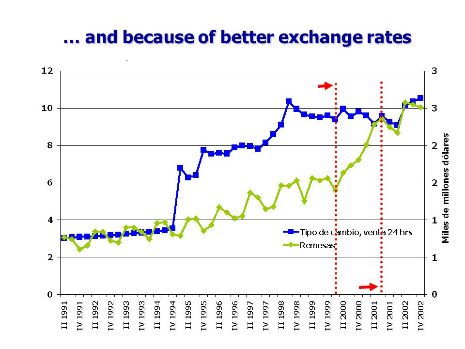 … and because of better exchange rates