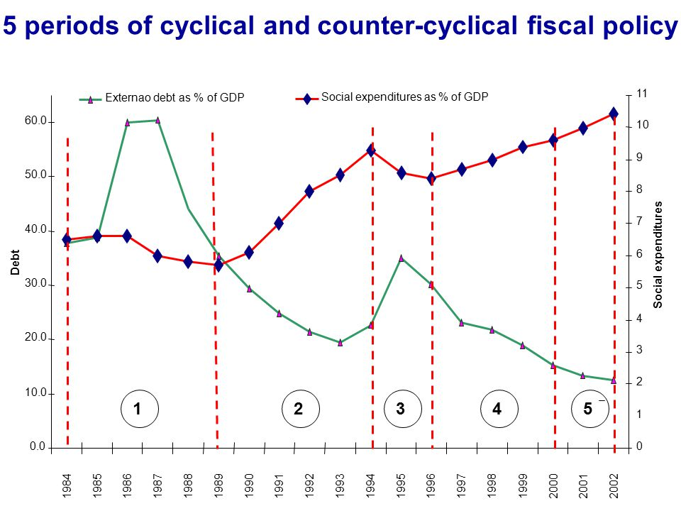 5 periods of cyclical and counter-cyclical fiscal policy 0.0 10.0 20.0 30.0 40.0 50.0 60.0 19841985198619871988198919901991199219931994199519961997 1998 1999 200020012002 Debt 0 1 2 3 4 5 6 7 8 9 10 11 Social expenditures Externao debt as % of GDP Social expenditures as % of GDP 2 3 4 5 1