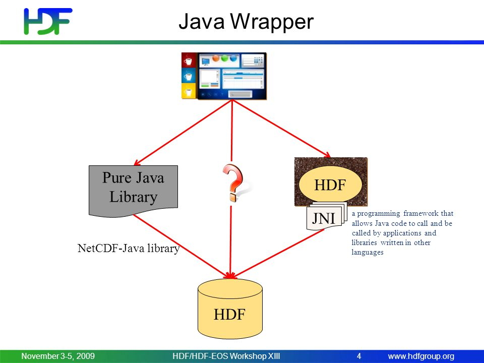 www.hdfgroup.orgNovember 3-5, 2009HDF/HDF-EOS Workshop XIII4 Java Wrapper HDF Pure Java Library HDF JNI a programming framework that allows Java code