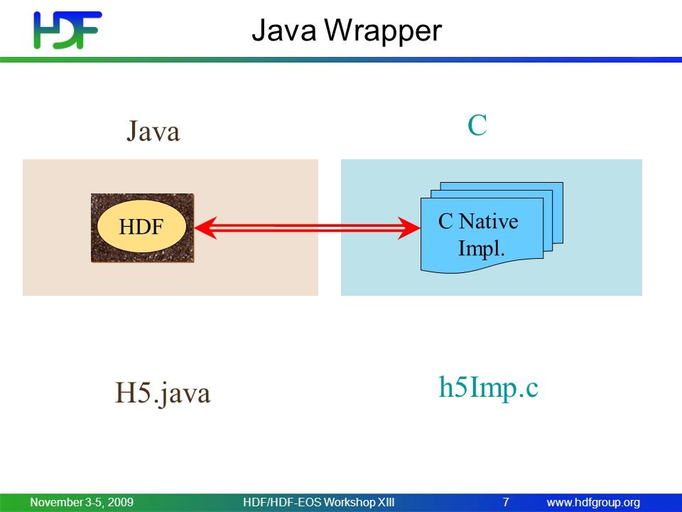 www.hdfgroup.org Java Wrapper: C versus Java November 3-5, 2009HDF/HDF-EOS Workshop XIII8 hid_t H5Fopen ( const char *name, unsigned flags, hid_t access_id ); public static native int H5Fopen ( String name, int flags, int access_id); Java C