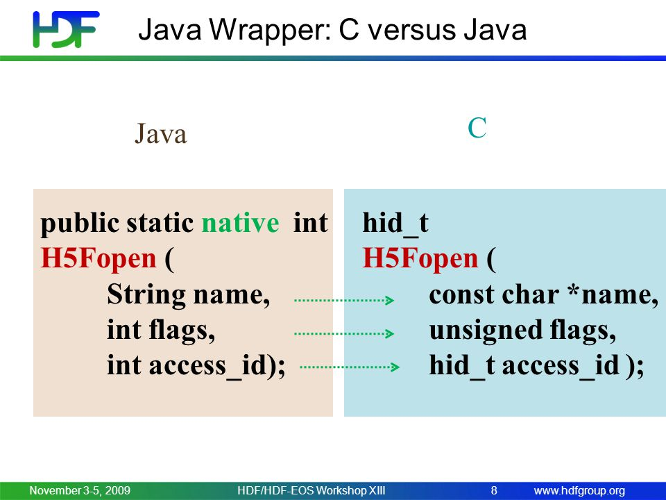 www.hdfgroup.org Java Wrapper: C versus Java November 3-5, 2009HDF/HDF-EOS Workshop XIII8 hid_t H5Fopen ( const char *name, unsigned flags, hid_t acce