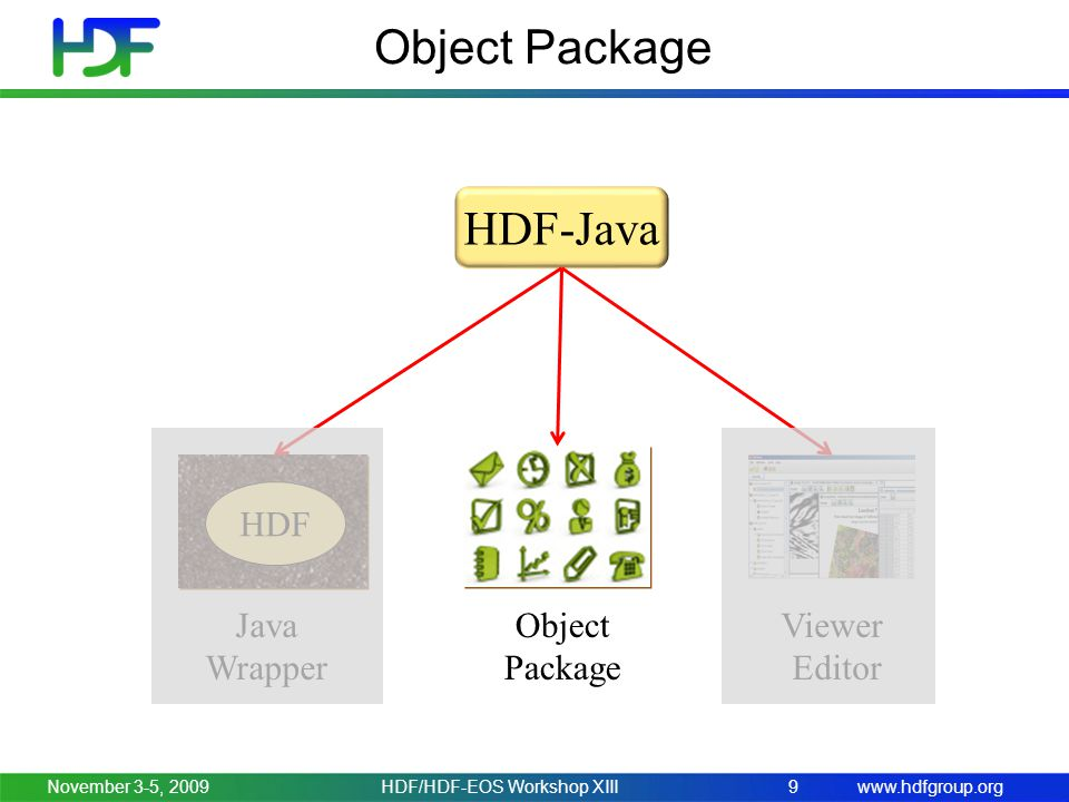 www.hdfgroup.orgNovember 3-5, 2009HDF/HDF-EOS Workshop XIII9 Object Package HDF-Java HDF Java Wrapper Object Package Viewer Editor