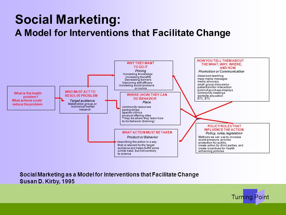 Turning Point Social Marketing: A Model for Interventions that Facilitate Change What is the health problem? What actions could reduce the problem POL