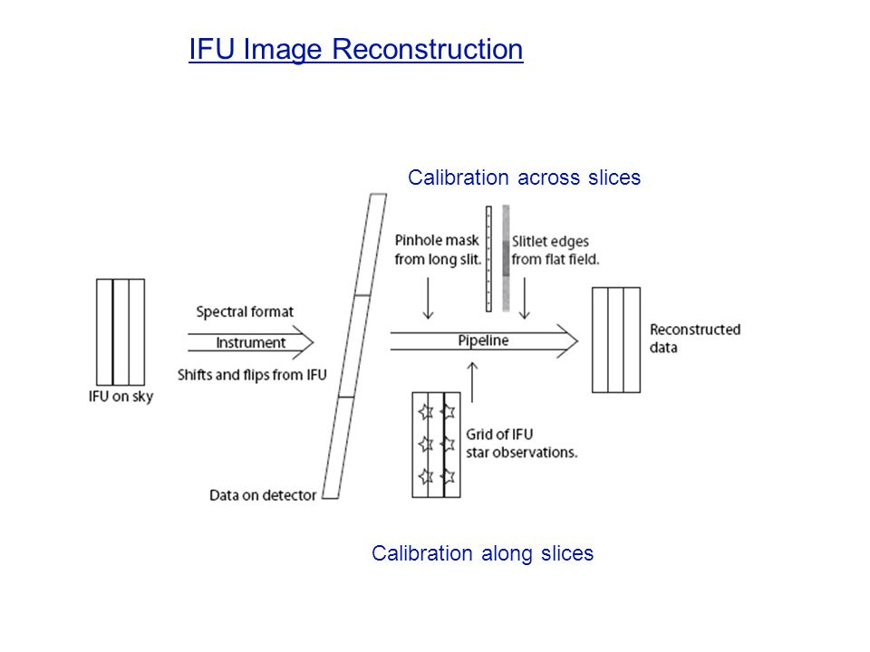 IFU Image Reconstruction Calibration along slices Calibration across slices