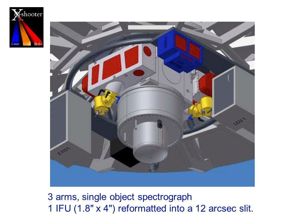 3 arms, single object spectrograph 1 IFU (1.8 x 4 ) reformatted into a 12 arcsec slit.