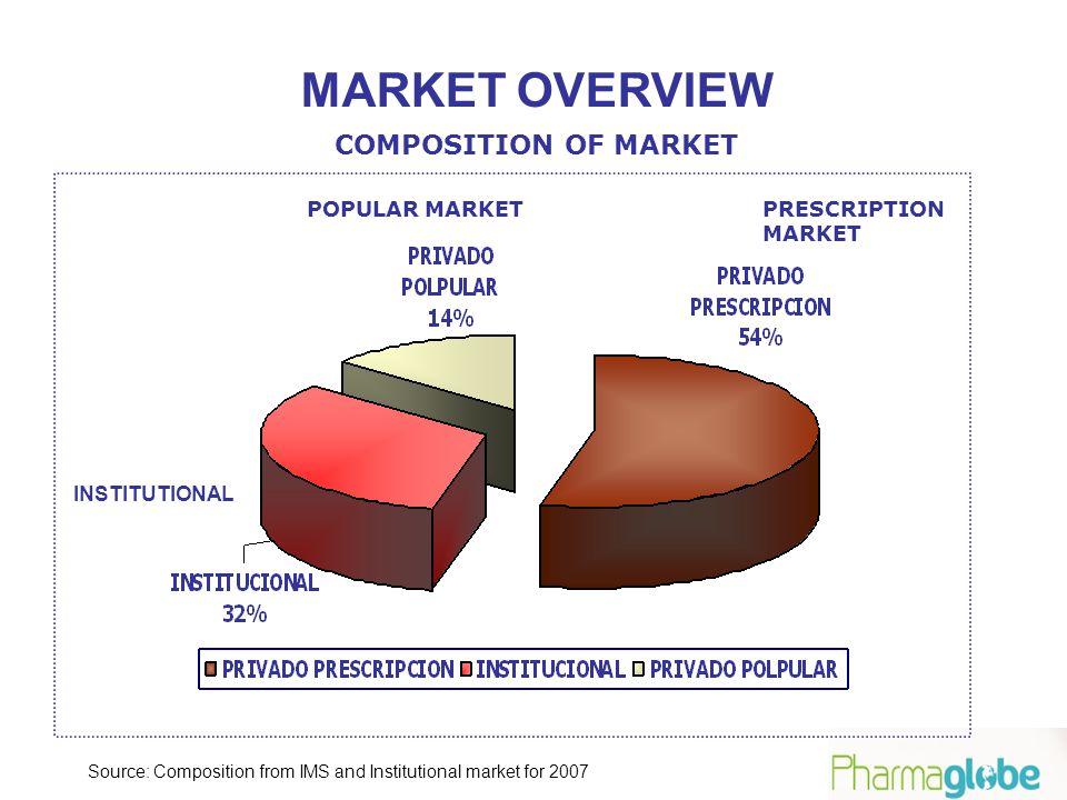 MARKET OVERVIEW POPULAR MARKETPRESCRIPTION MARKET INSTITUTIONAL COMPOSITION OF MARKET Source: Composition from IMS and Institutional market for 2007