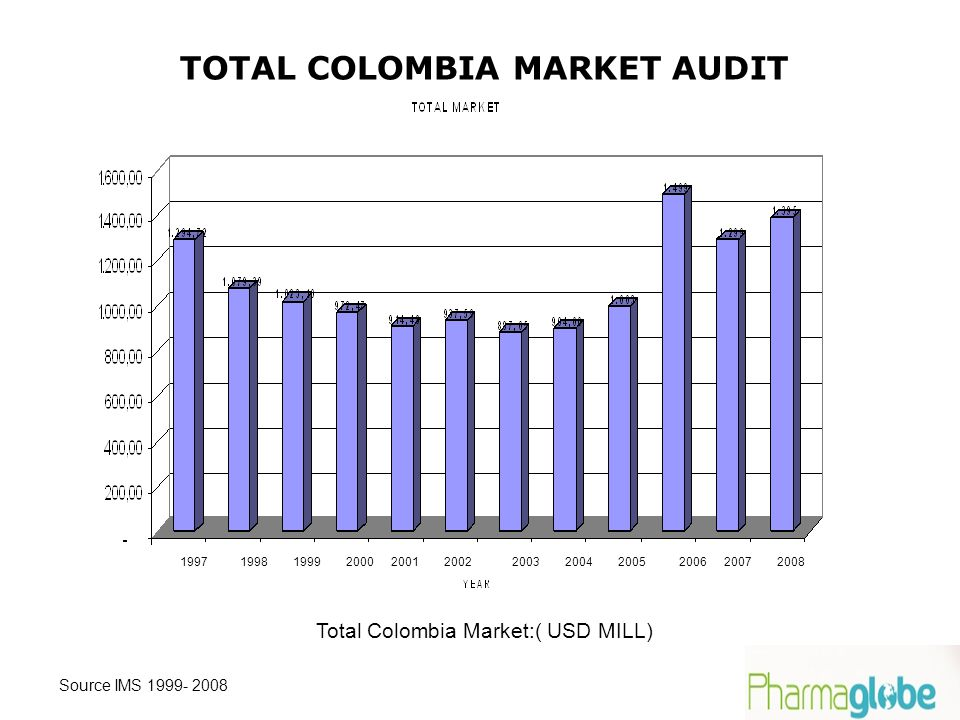 Total Colombia Market:( USD MILL) Source IMS 1999- 2008 200820072006200520042003200220012000199919981997 TOTAL COLOMBIA MARKET AUDIT