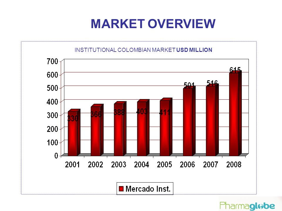 INSTITUTIONAL COLOMBIAN MARKET USD MILLION MARKET OVERVIEW