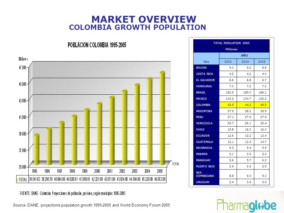 SUMMARY Colombia has a significant potential population, is 3erd after Brasil and Mexico in L.