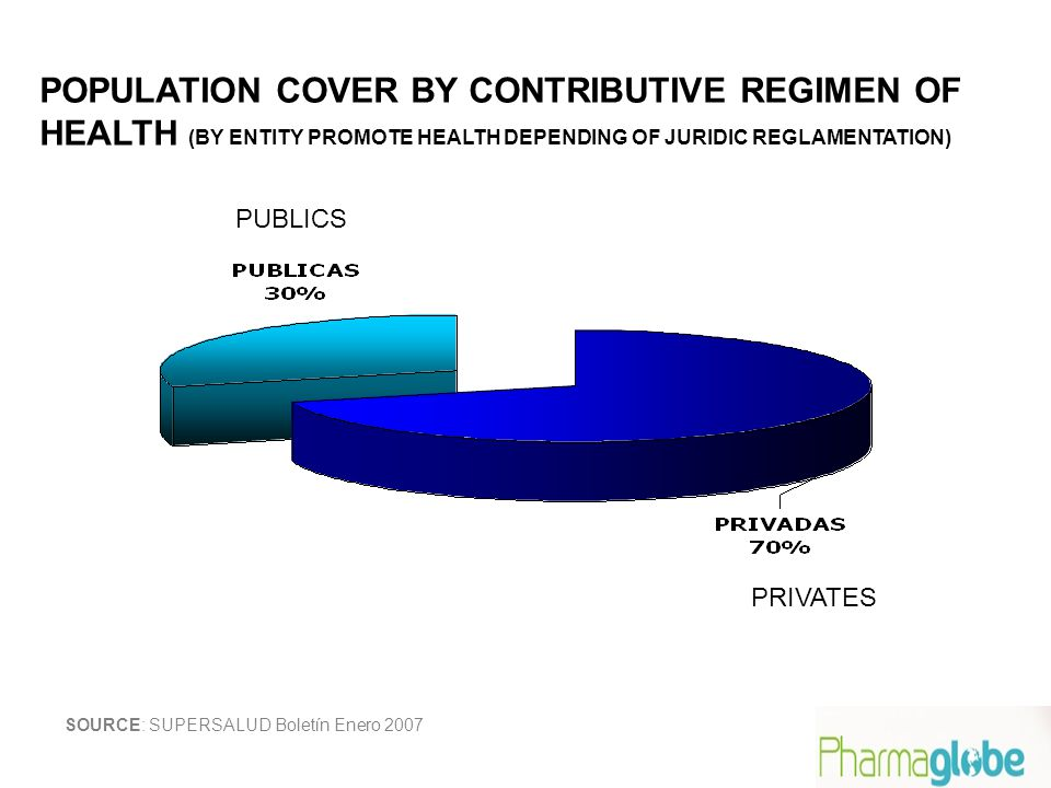 SOURCE: SUPERSALUD Boletín Enero 2007 POPULATION COVER BY CONTRIBUTIVE REGIMEN OF HEALTH (BY ENTITY PROMOTE HEALTH DEPENDING OF JURIDIC REGLAMENTATION) PUBLICS PRIVATES