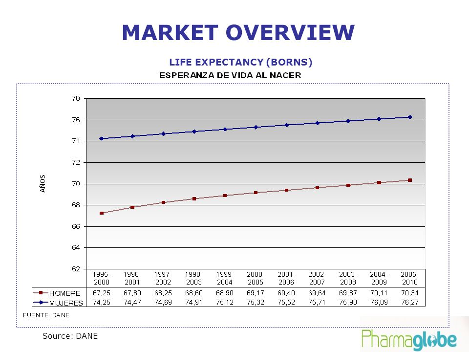 LIFE EXPECTANCY (BORNS) Source: DANE MARKET OVERVIEW