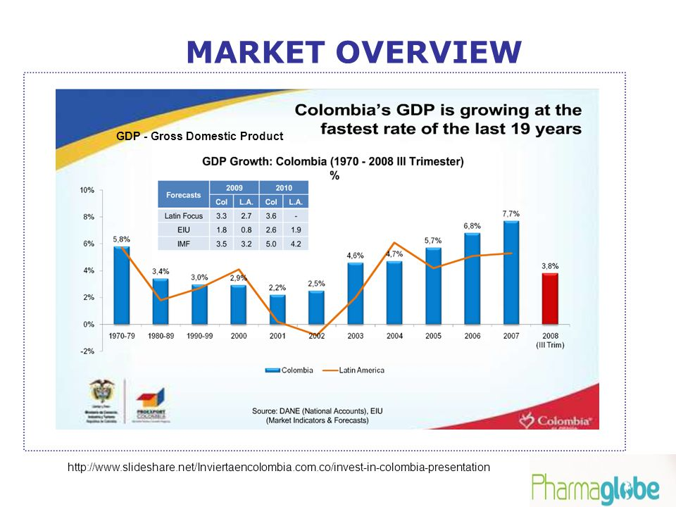 MARKET OVERVIEW GDP - Gross Domestic Product http://www.slideshare.net/Inviertaencolombia.com.co/invest-in-colombia-presentation