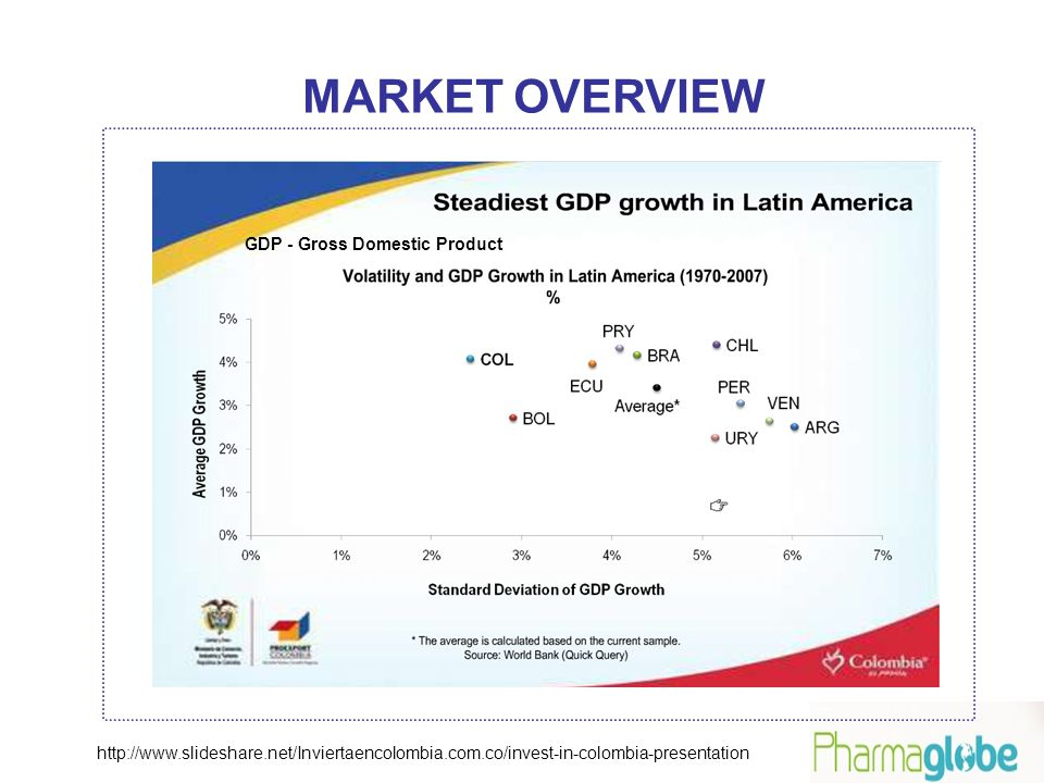 GDP - Gross Domestic Product MARKET OVERVIEW http://www.slideshare.net/Inviertaencolombia.com.co/invest-in-colombia-presentation