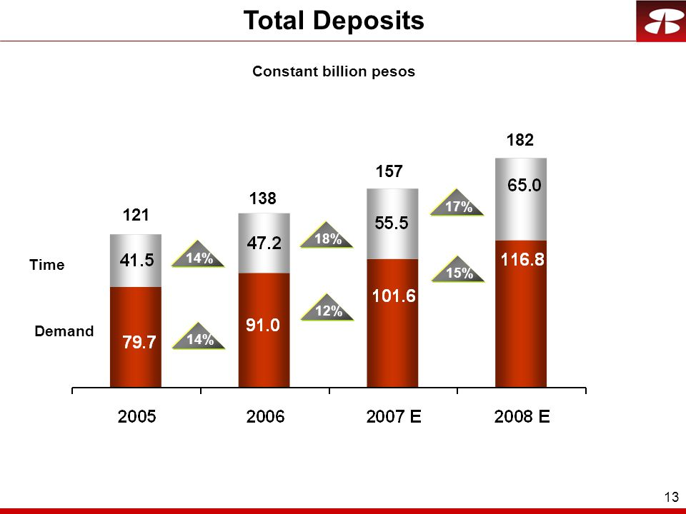 13 Constant billion pesos Total Deposits Demand Time 14% 17%18%12%15% 121 138 157 182