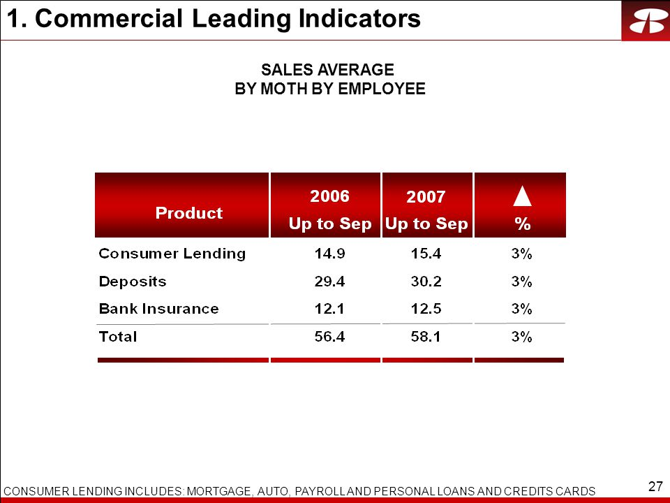 27 1. Commercial Leading Indicators SALES AVERAGE BY MOTH BY EMPLOYEE CONSUMER LENDING INCLUDES: MORTGAGE, AUTO, PAYROLL AND PERSONAL LOANS AND CREDIT