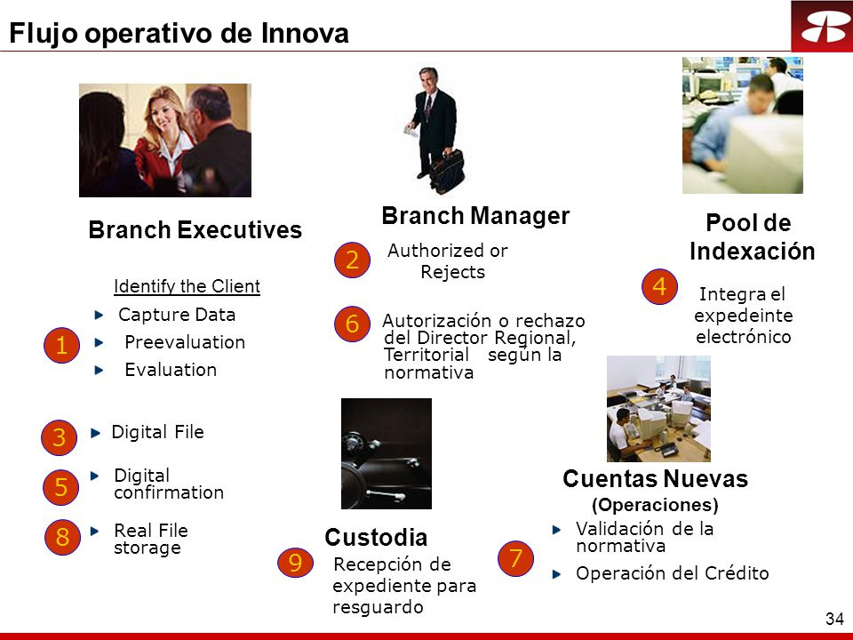 34 Flujo operativo de Innova Branch Executives Identify the Client Capture Data Preevaluation Evaluation 1 Pool de Indexación Integra el expedeinte electrónico 4 Digital File 3 Digital confirmation 5 Cuentas Nuevas (Operaciones) Validación de la normativa Operación del Crédito 7 Custodia Recepción de expediente para resguardo 9 Real File storage 8 Branch Manager Authorized or Rejects 2 6 Autorización o rechazo del Director Regional, Territorial según la normativa