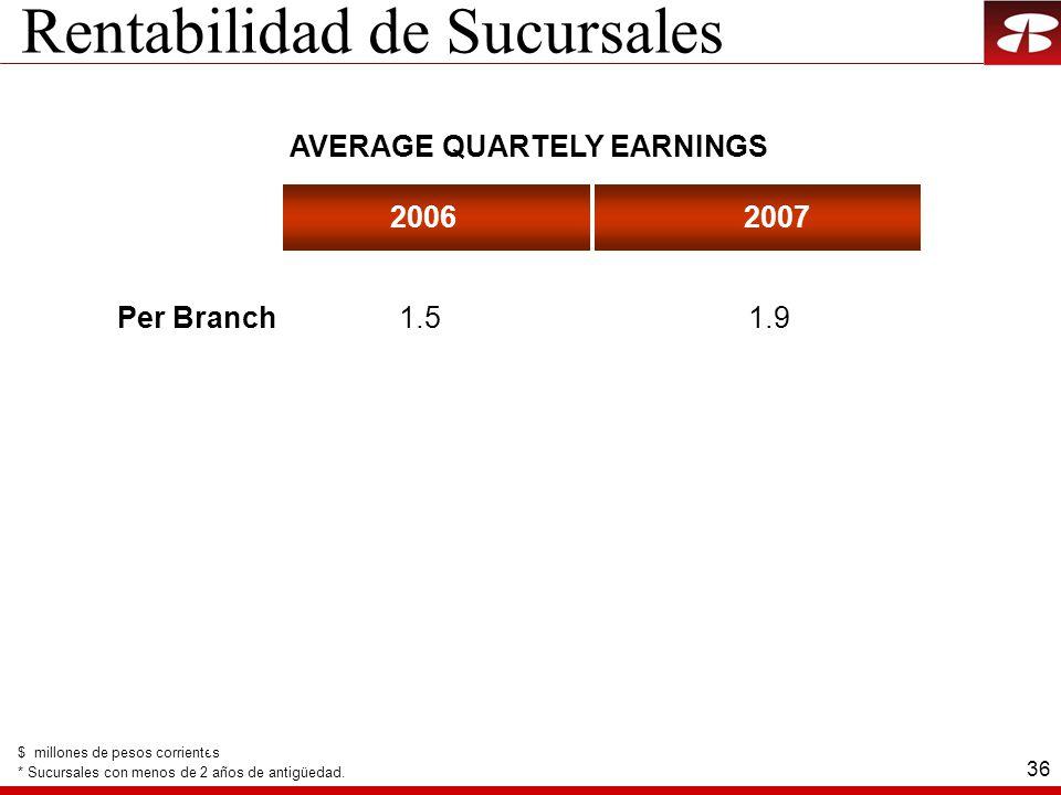 36 Rentabilidad de Sucursales AVERAGE QUARTELY EARNINGS $ millones de pesos corrientes * Sucursales con menos de 2 años de antigüedad. 20062007 Per Br