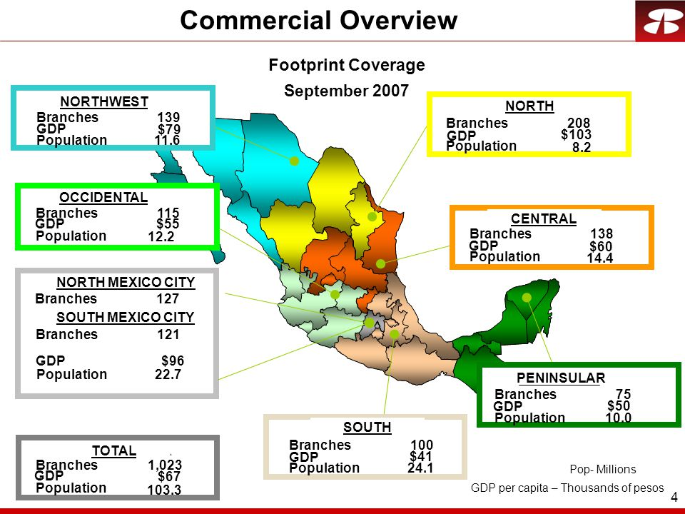 4 Footprint Coverage September 2007 Commercial Overview TOTAL SISTEMA Branches139 $79 Population11.6 NOROESTE OCCIDENTE MEXICO NORTE SUR PENINSULAR CENTRO NORTE Branches208 $103 Population Branches115 $55 Population 12.2 Branches138 $60 Population 14.4 Branches127 Branches75 $50 Population10.0 Branches100 $41 Population24.1 MEXICO SUR Branches121 Branches1,023 $67 Population 103.3 Pop- Millions 8.2 GDP per capita – Thousands of pesos $96 Population22.7 GDP NORTHWEST NORTH CENTRAL OCCIDENTAL NORTH MEXICO CITY SOUTH MEXICO CITY TOTAL SOUTH