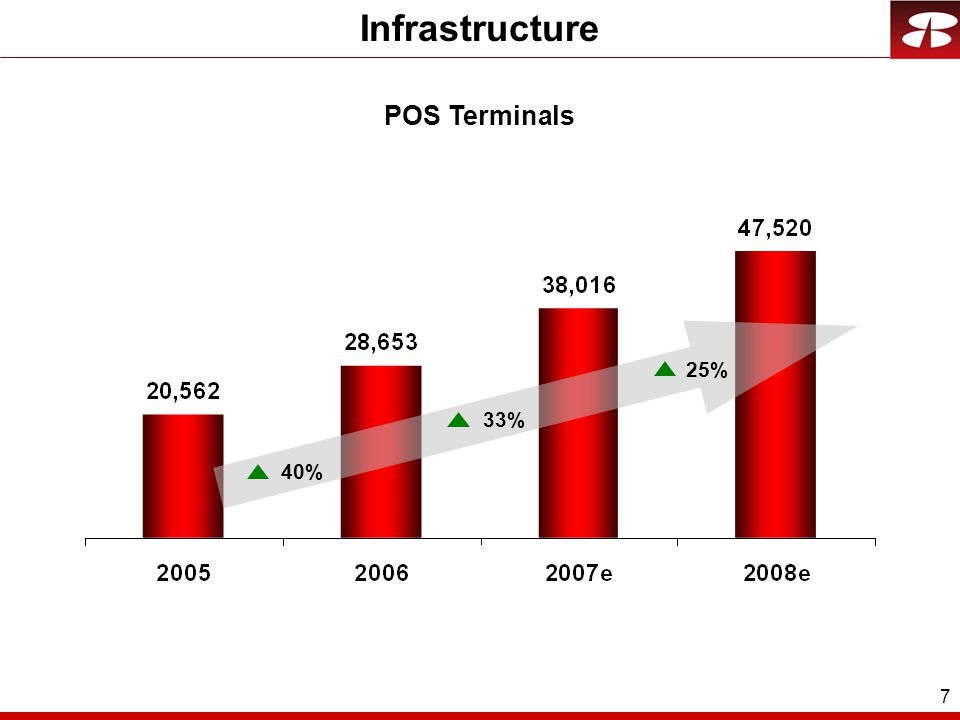 7 40% 33% 25% Infrastructure POS Terminals